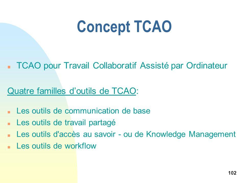 102 Concept TCAO n TCAO pour Travail Collaboratif Assisté par Ordinateur Quatre familles doutils de TCAO: n Les outils de communication de base n Les