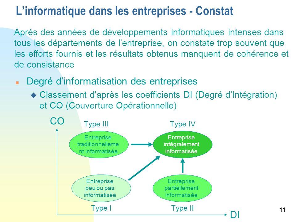 11 Linformatique dans les entreprises - Constat n Degré dinformatisation des entreprises u Classement d'après les coefficients DI (Degré dIntégration)