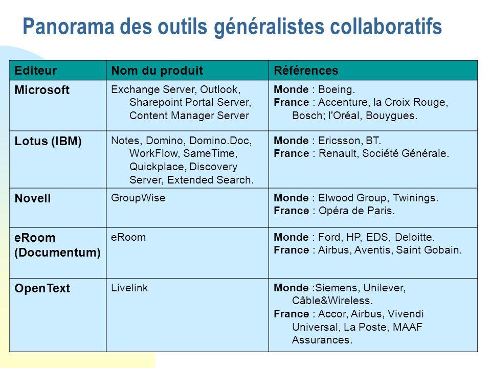112 Panorama des outils généralistes collaboratifs EditeurNom du produitRéférences Microsoft Exchange Server, Outlook, Sharepoint Portal Server, Conte