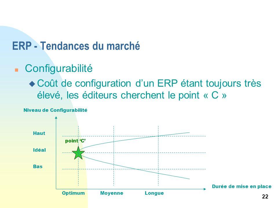 22 ERP - Tendances du marché n Configurabilité u Coût de configuration dun ERP étant toujours très élevé, les éditeurs cherchent le point « C » Niveau