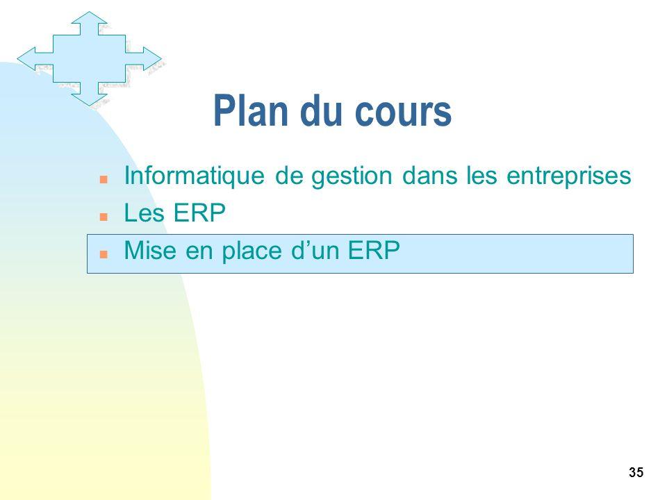 35 Plan du cours n Informatique de gestion dans les entreprises n Les ERP n Mise en place dun ERP