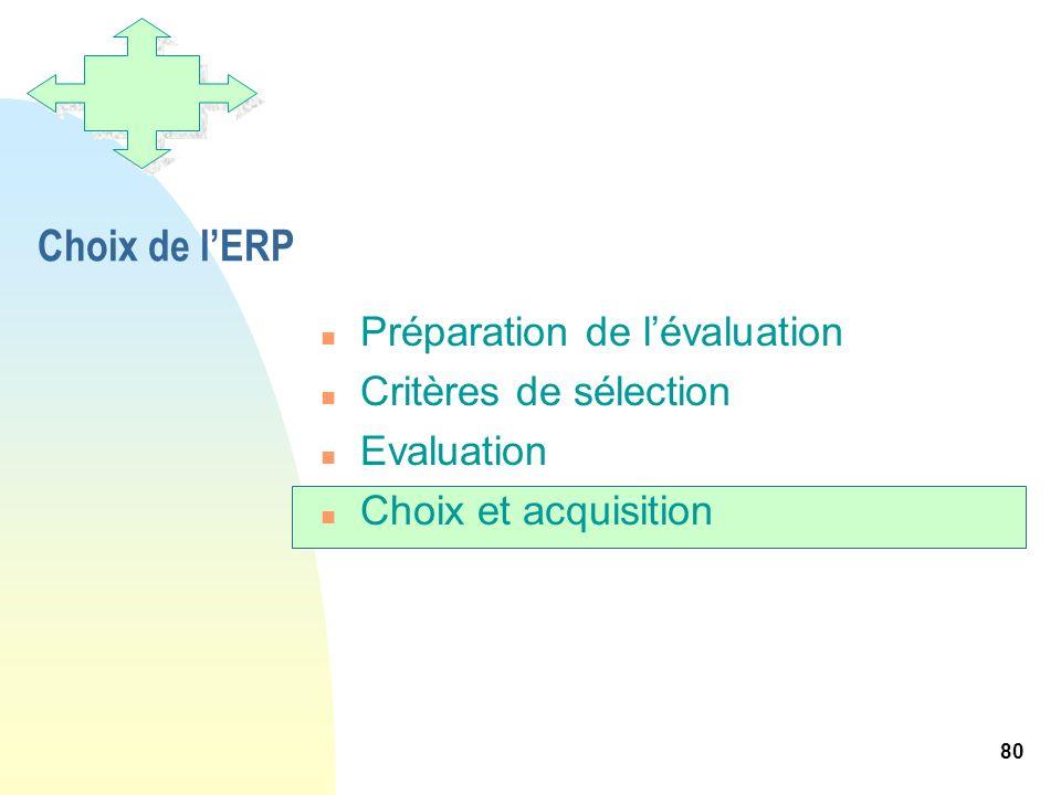80 Choix de lERP n Préparation de lévaluation n Critères de sélection n Evaluation n Choix et acquisition