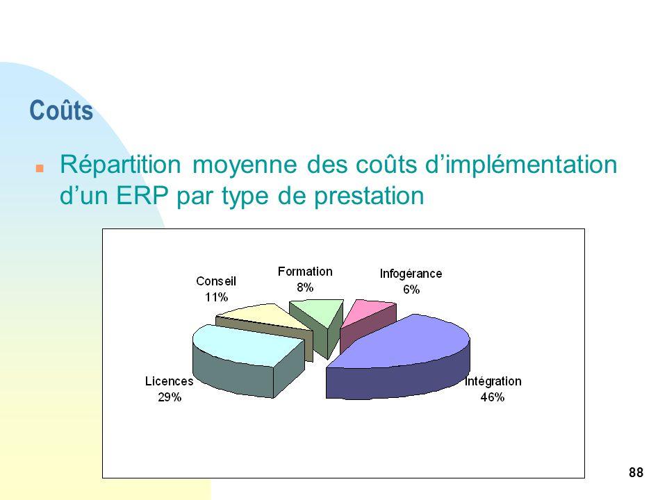 88 Coûts n Répartition moyenne des coûts dimplémentation dun ERP par type de prestation