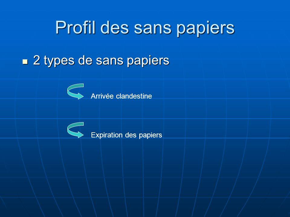 Profil des sans papiers