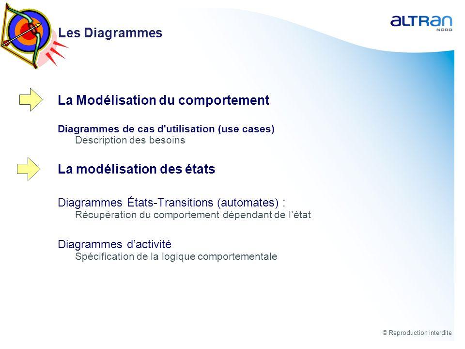 © Reproduction interdite La Modélisation du comportement Diagrammes de cas d'utilisation (use cases) Description des besoins La modélisation des états