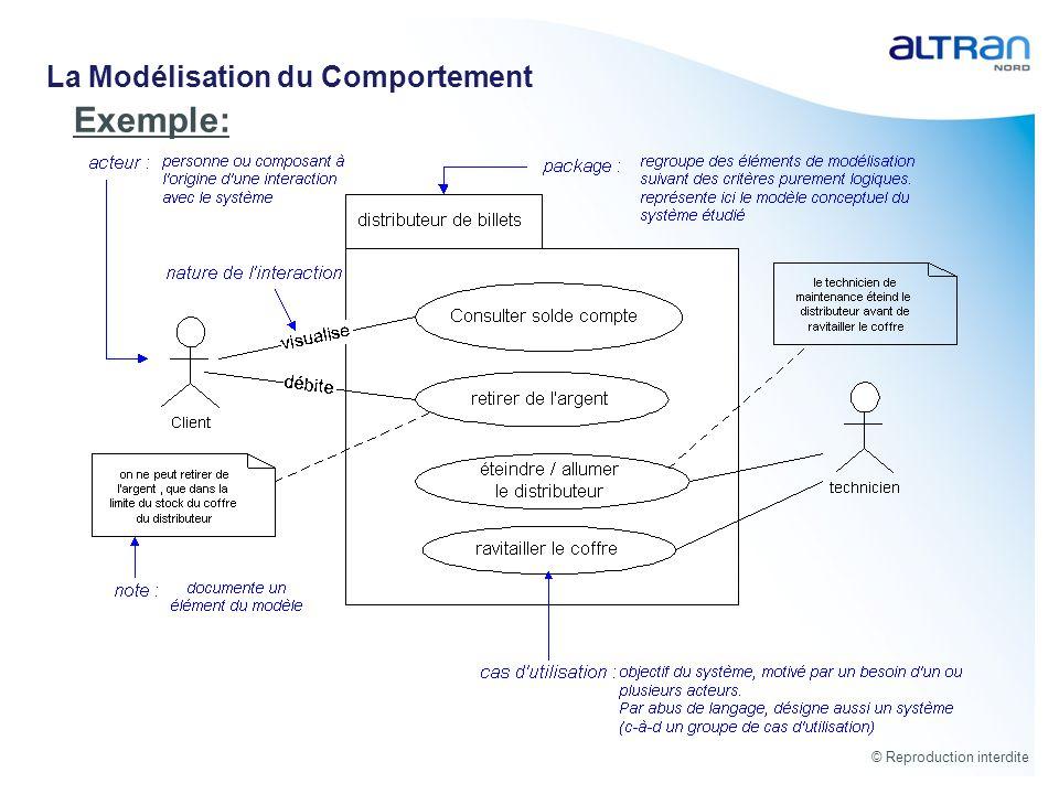 © Reproduction interdite Exemple: La Modélisation du Comportement
