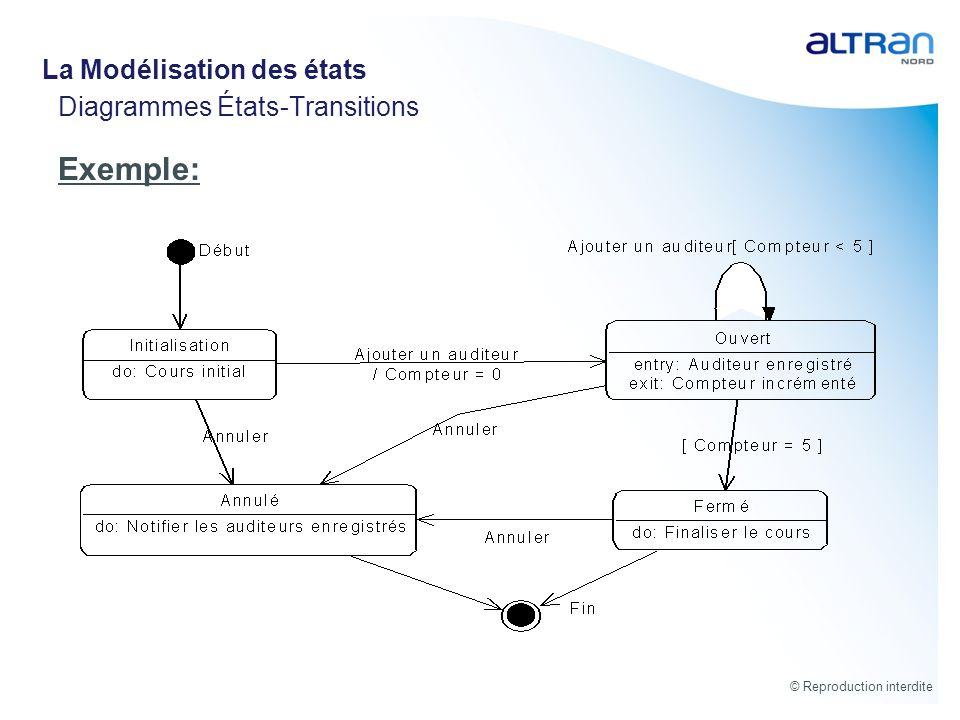 © Reproduction interdite Diagrammes États-Transitions Exemple: La Modélisation des états