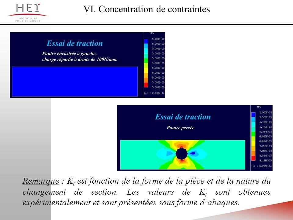 VI. Concentration de contraintes Remarque : K t est fonction de la forme de la pièce et de la nature du changement de section. Les valeurs de K t sont