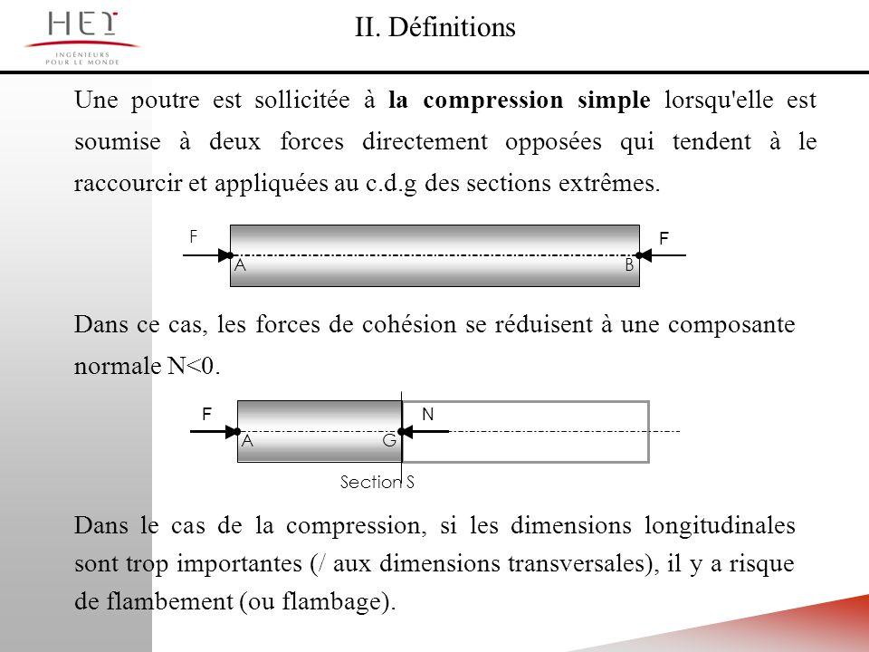 Une poutre est sollicitée à la compression simple lorsqu'elle est soumise à deux forces directement opposées qui tendent à le raccourcir et appliquées