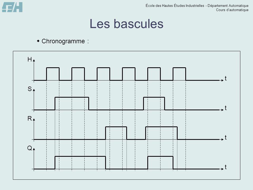 École des Hautes Études Industrielles - Département Automatique Cours dautomatique t Q t R t H t S Les bascules Chronogramme :