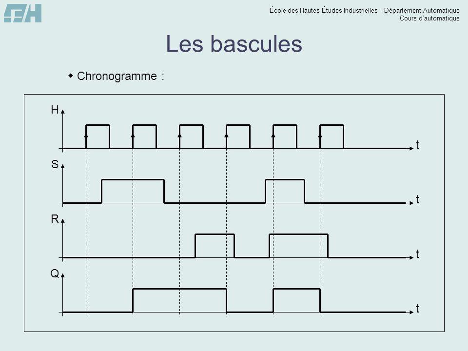 École des Hautes Études Industrielles - Département Automatique Cours dautomatique t Q Les bascules Chronogramme : t H t S t R