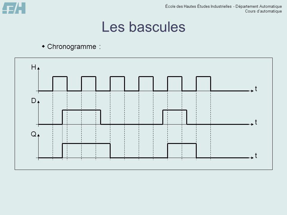 École des Hautes Études Industrielles - Département Automatique Cours dautomatique t Q t D Les bascules Chronogramme : t H