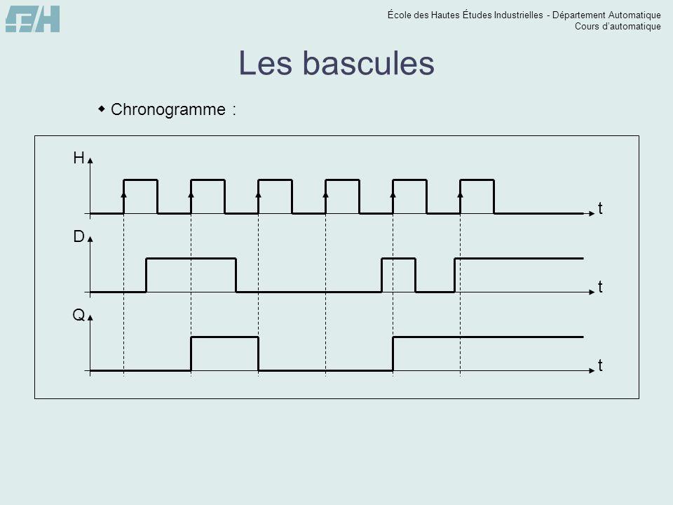 École des Hautes Études Industrielles - Département Automatique Cours dautomatique t Q Les bascules Chronogramme : t H t D
