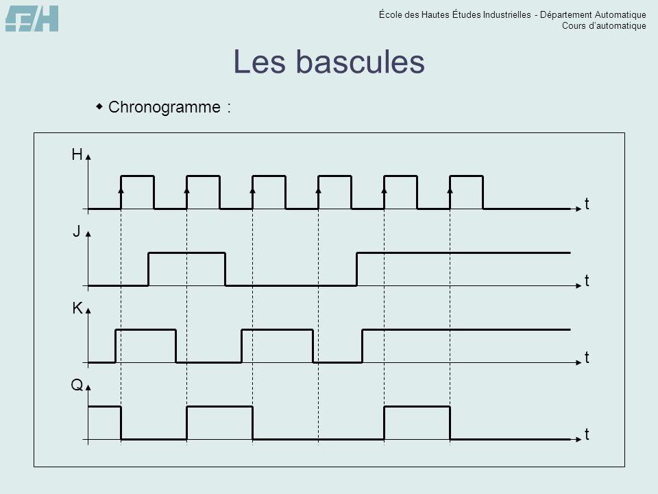 École des Hautes Études Industrielles - Département Automatique Cours dautomatique t Q Les bascules Chronogramme : t H t J t K