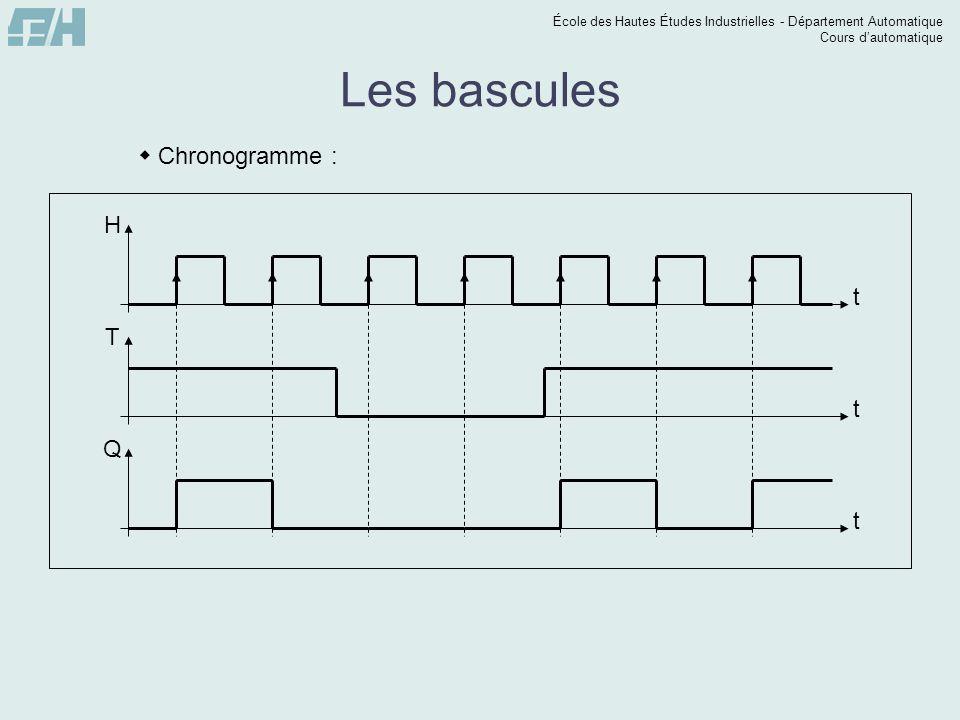 École des Hautes Études Industrielles - Département Automatique Cours dautomatique t Q Les bascules Chronogramme : t T t H