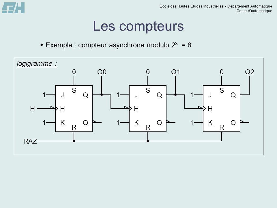 École des Hautes Études Industrielles - Département Automatique Cours dautomatique Les compteurs Exemple : compteur asynchrone modulo 2 3 = 8 H Q0Q1Q2