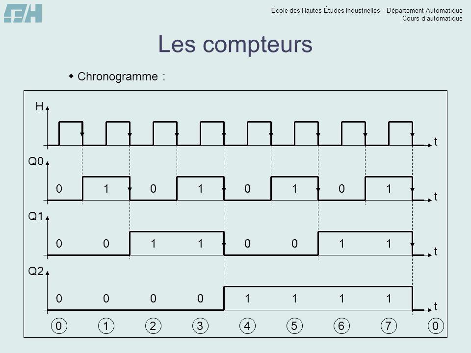 École des Hautes Études Industrielles - Département Automatique Cours dautomatique t Q2 Les compteurs Chronogramme : t H t Q0 t Q1 0 0 0 0 1 0 0 0 1 0