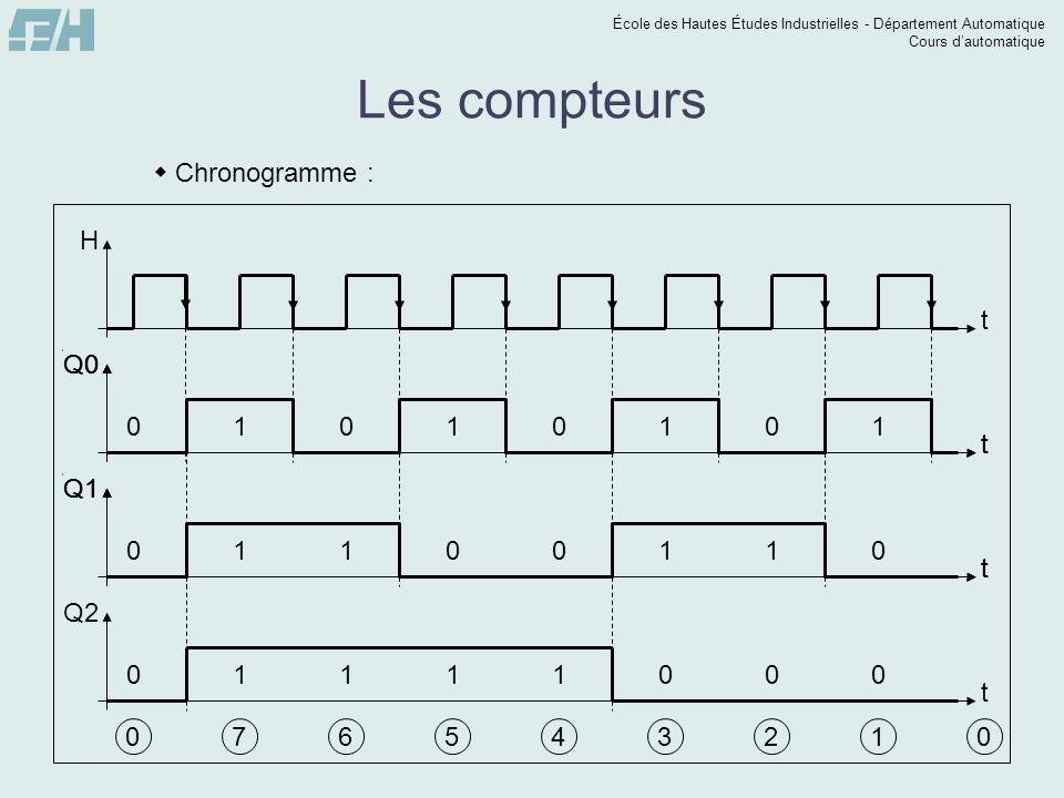 École des Hautes Études Industrielles - Département Automatique Cours dautomatique t Q2 Les compteurs Chronogramme : t H t Q0 t Q1 076543210 t Q0 t Q1