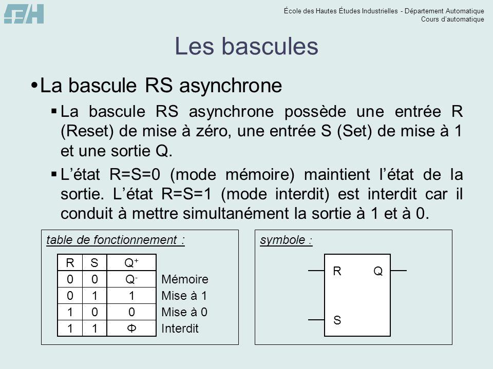 École des Hautes Études Industrielles - Département Automatique Cours dautomatique Les bascules Q+Q+ HQ-Q- RS 0000 0001 0010 0011 0100 0101 0110 0111 1000 1001 1010 1011 1100 1101 1110 1111 0 0 0 0 1 1 1 1 0 1 0 Φ 1 1 0 Φ RS HQ - 00 01 1110 11 10 000 1 0 0Φ 1 1 0 111 Φ1 0 Q + Q - R HQ - HS Q + Q - (R H) HS