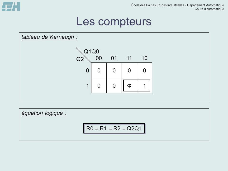 École des Hautes Études Industrielles - Département Automatique Cours dautomatique Les compteurs Q1Q0 Q2 0 1 00011110 0000 00Φ1 tableau de Karnaugh :