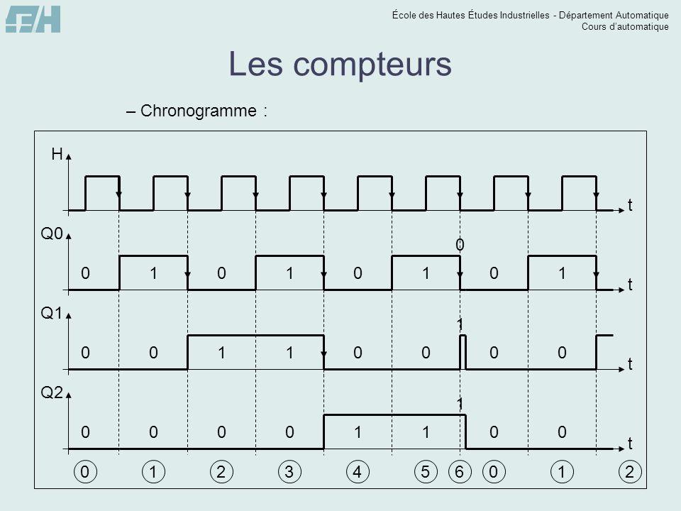 École des Hautes Études Industrielles - Département Automatique Cours dautomatique t Q2 t Q0 t Q1 Les compteurs –Chronogramme : t H 0 0 0 0 1 0 0 1 0