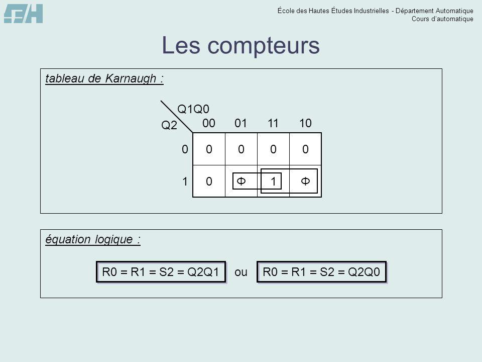 École des Hautes Études Industrielles - Département Automatique Cours dautomatique Les compteurs Q1Q0 Q2 0 1 00011110 0000 0Φ1Φ tableau de Karnaugh :