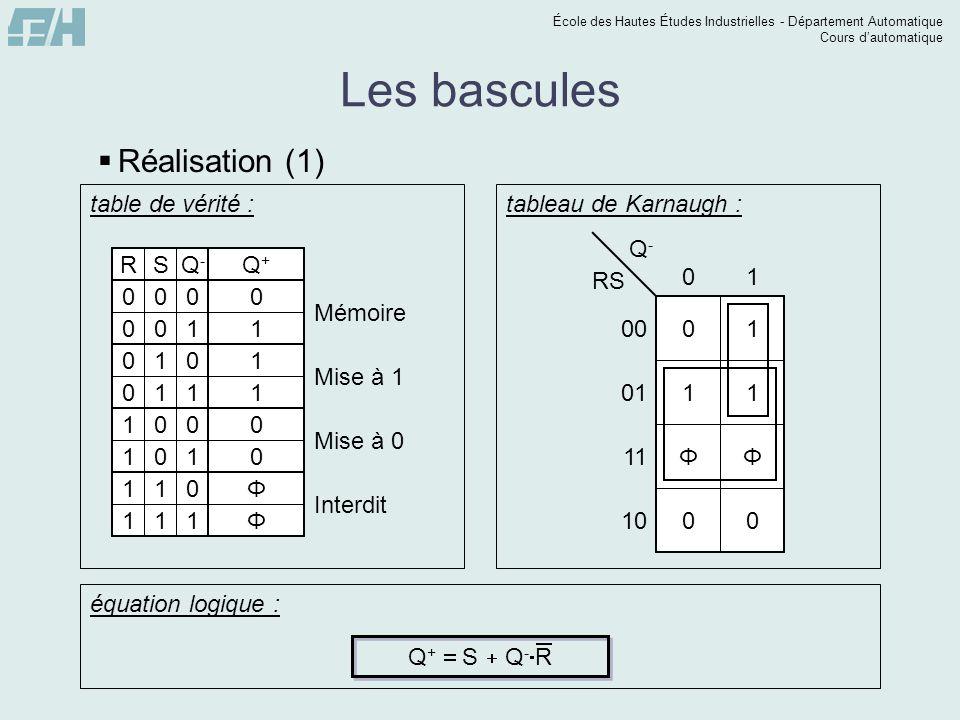 École des Hautes Études Industrielles - Département Automatique Cours dautomatique Les bascules Q + S Q - R logigramme : & 1 & 1 Q S R S R Q Cette bascule RS est prioritaire au 1 car, pour la combinaison R=S=1, la sortie Q est mise à 1 (les Φ ayant été fixés à 1 pour la simplification de Q).