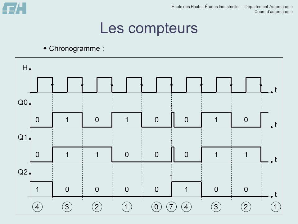 École des Hautes Études Industrielles - Département Automatique Cours dautomatique Les compteurs Chronogramme : t H t Q2 t Q0 t Q1 4 0 0 1 3 1 1 0 2 0