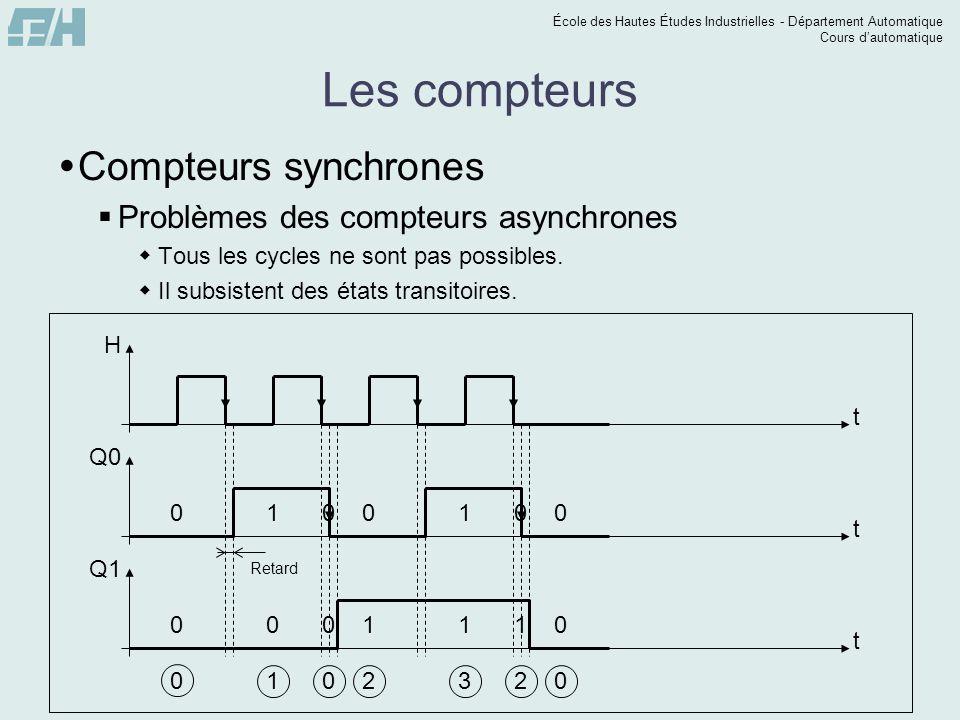 École des Hautes Études Industrielles - Département Automatique Cours dautomatique Les compteurs Compteurs synchrones Problèmes des compteurs asynchro