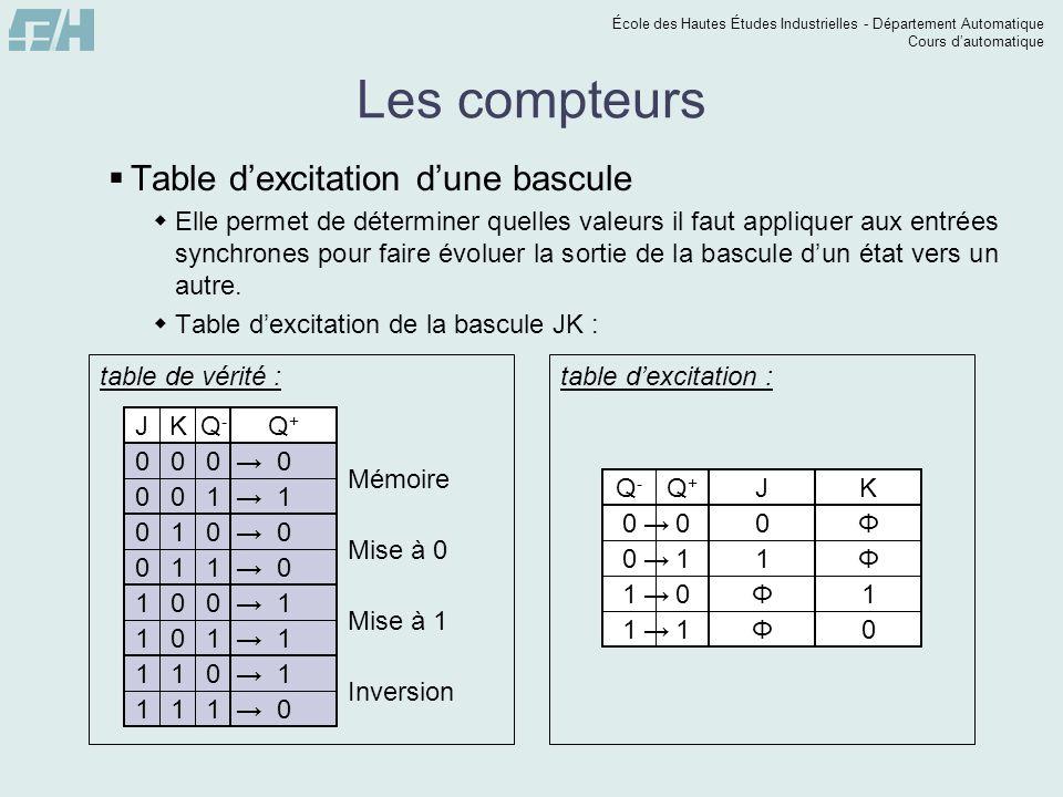 École des Hautes Études Industrielles - Département Automatique Cours dautomatique JQ-Q- Q+Q+ K Les compteurs Table dexcitation dune bascule Elle perm