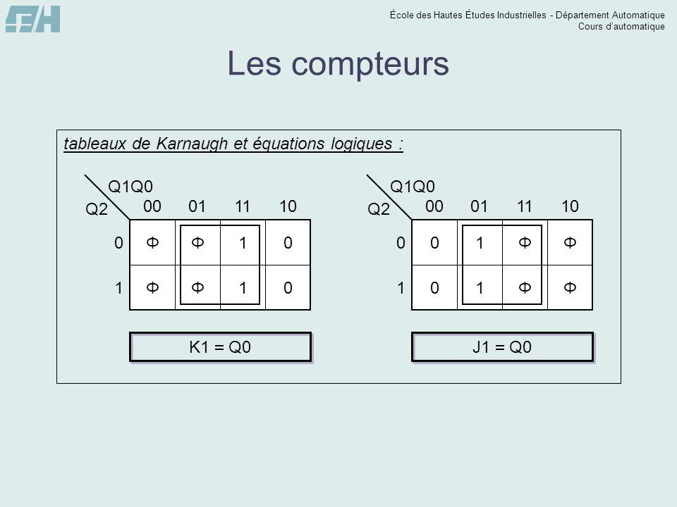 École des Hautes Études Industrielles - Département Automatique Cours dautomatique Les compteurs Q1Q0 Q2 0 1 00011110 ΦΦ10 ΦΦ10 tableaux de Karnaugh e