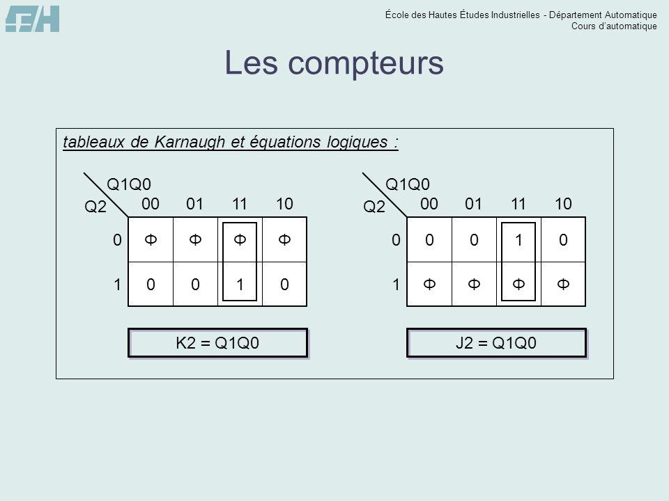 École des Hautes Études Industrielles - Département Automatique Cours dautomatique Les compteurs Q1Q0 Q2 0 1 00011110 ΦΦΦΦ 0010 tableaux de Karnaugh e