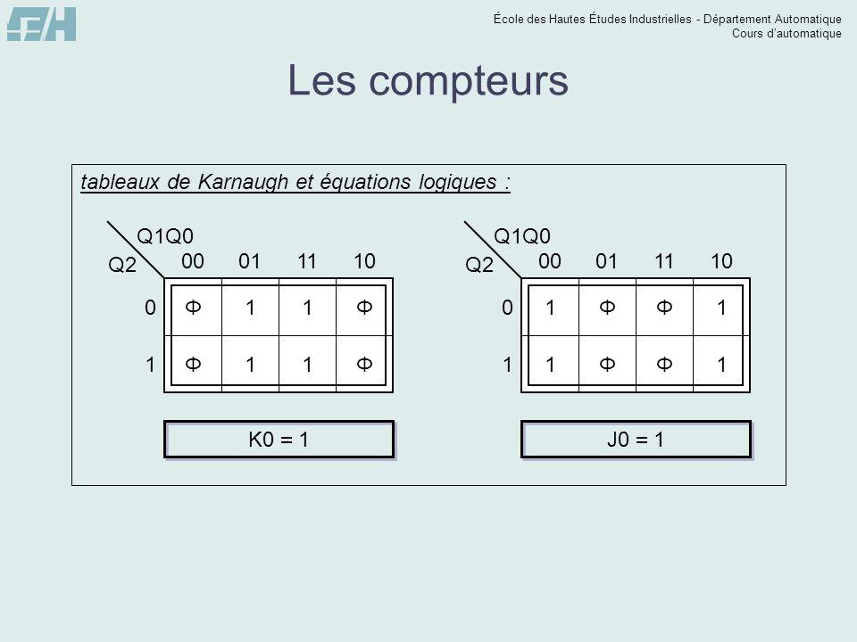 École des Hautes Études Industrielles - Département Automatique Cours dautomatique Les compteurs Q1Q0 Q2 0 1 00011110 Φ11Φ Φ11Φ tableaux de Karnaugh e