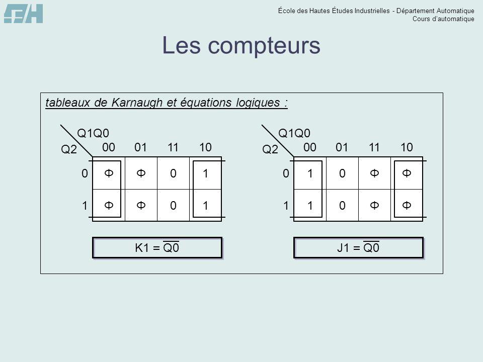 École des Hautes Études Industrielles - Département Automatique Cours dautomatique Les compteurs Q1Q0 Q2 0 1 00011110 ΦΦ01 ΦΦ01 tableaux de Karnaugh e