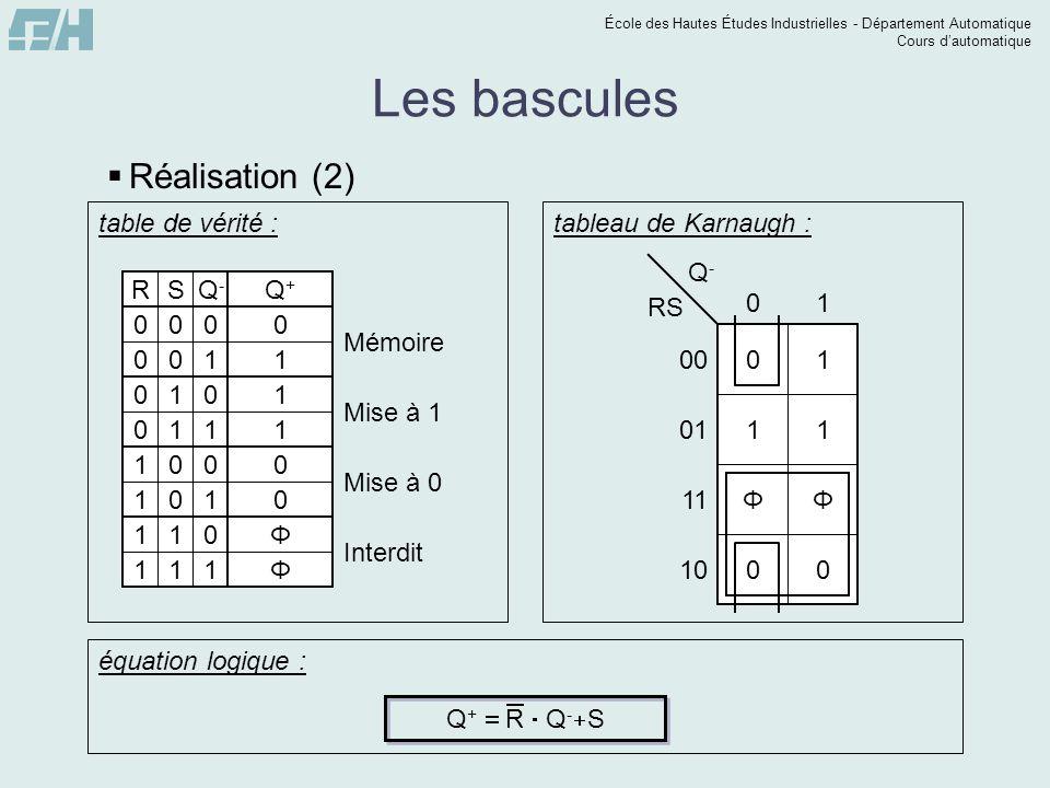 École des Hautes Études Industrielles - Département Automatique Cours dautomatique Les compteurs Exemple : décompteur asynchrone modulo 5 (de 4 à 0) 4 3 2 1 0 7 6 5 Q2 1 0 0 0 0 1 1 1 Q0 0 1 0 1 0 1 1 0 0 1 1 0 0 1 0 1 Q1R2S2R1S1R0S0 000000 000000 000000 000000 000000 011010 ΦΦΦΦΦΦ ΦΦΦΦΦΦ table de vérité : Φ Φ 0 0 0 0 0 0 Φ Φ 0 0 0 0 0 0 Φ Φ 0 0 0 0 0 0 R2 S1 S0 0 Φ Φ 0 1 0 0 0 0 Φ Φ 0 1 0 0 0 0 S2 R1 R0 Φ Φ 0 1 0 0 0 0