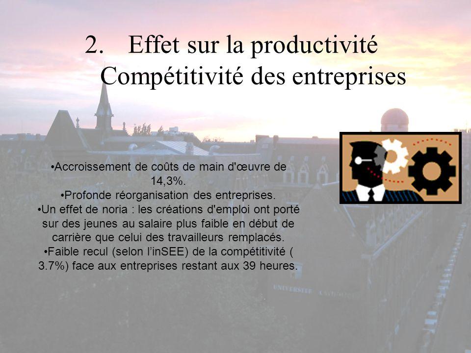 2.Effet sur la productivité Compétitivité des entreprises Accroissement de coûts de main d'œuvre de 14,3%. Profonde réorganisation des entreprises. Un