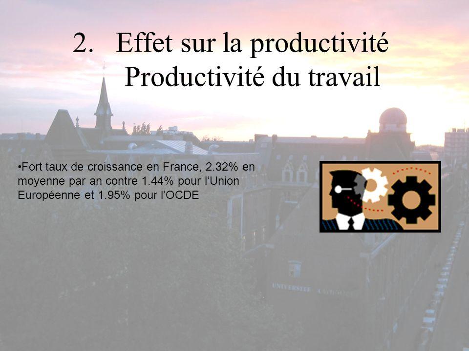 2.Effet sur la productivité Productivité du travail Fort taux de croissance en France, 2.32% en moyenne par an contre 1.44% pour lUnion Européenne et