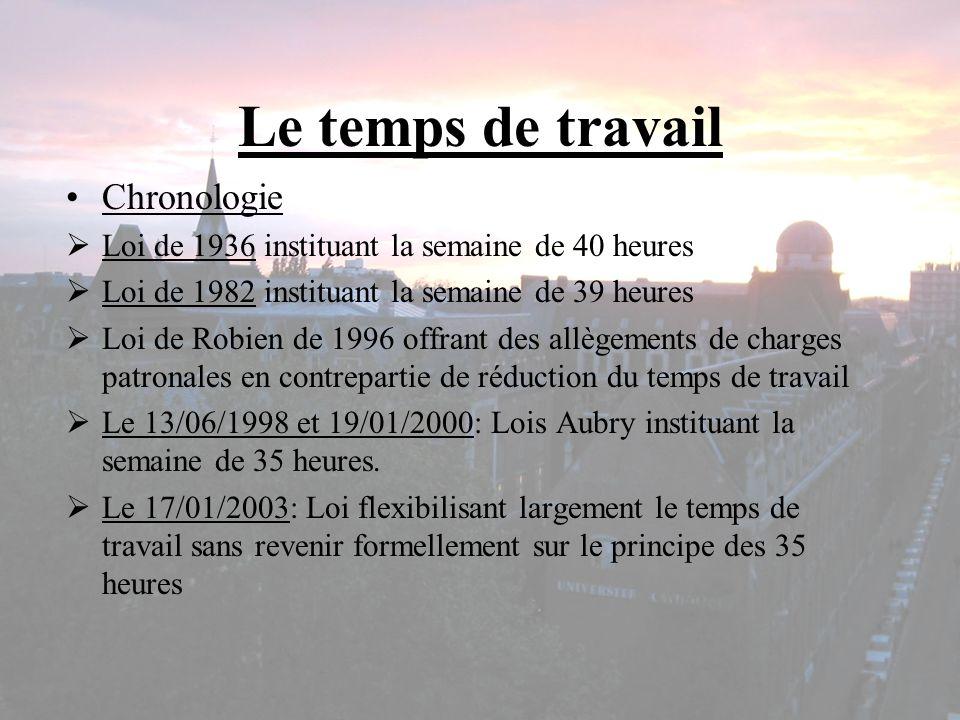 Le temps de travail Chronologie Loi de 1936 instituant la semaine de 40 heures Loi de 1982 instituant la semaine de 39 heures Loi de Robien de 1996 of