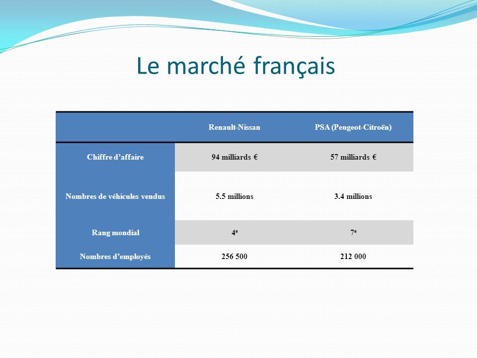 Le marché français Renault-NissanPSA (Peugeot-Citroën) Chiffre daffaire94 milliards 57 milliards Nombres de véhicules vendus5.5 millions3.4 millions Rang mondial4e4e 7e7e Nombres demployés256 500212 000