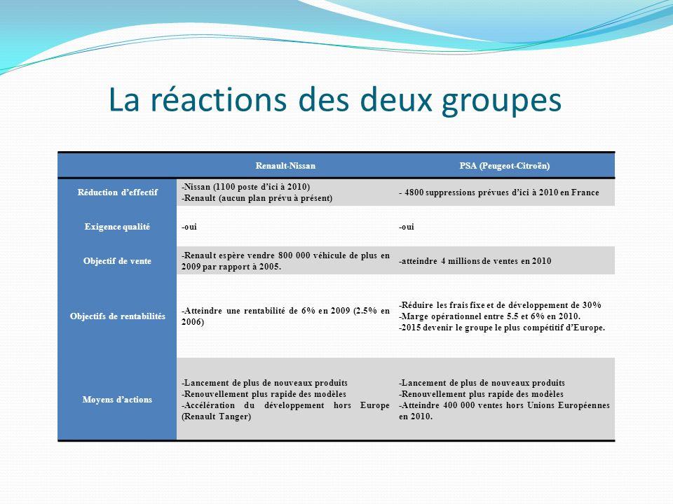 La réactions des deux groupes Renault-NissanPSA (Peugeot-Citroën) Réduction deffectif -Nissan (1100 poste dici à 2010) -Renault (aucun plan prévu à présent) - 4800 suppressions prévues dici à 2010 en France Exigence qualité-oui Objectif de vente -Renault espère vendre 800 000 véhicule de plus en 2009 par rapport à 2005.