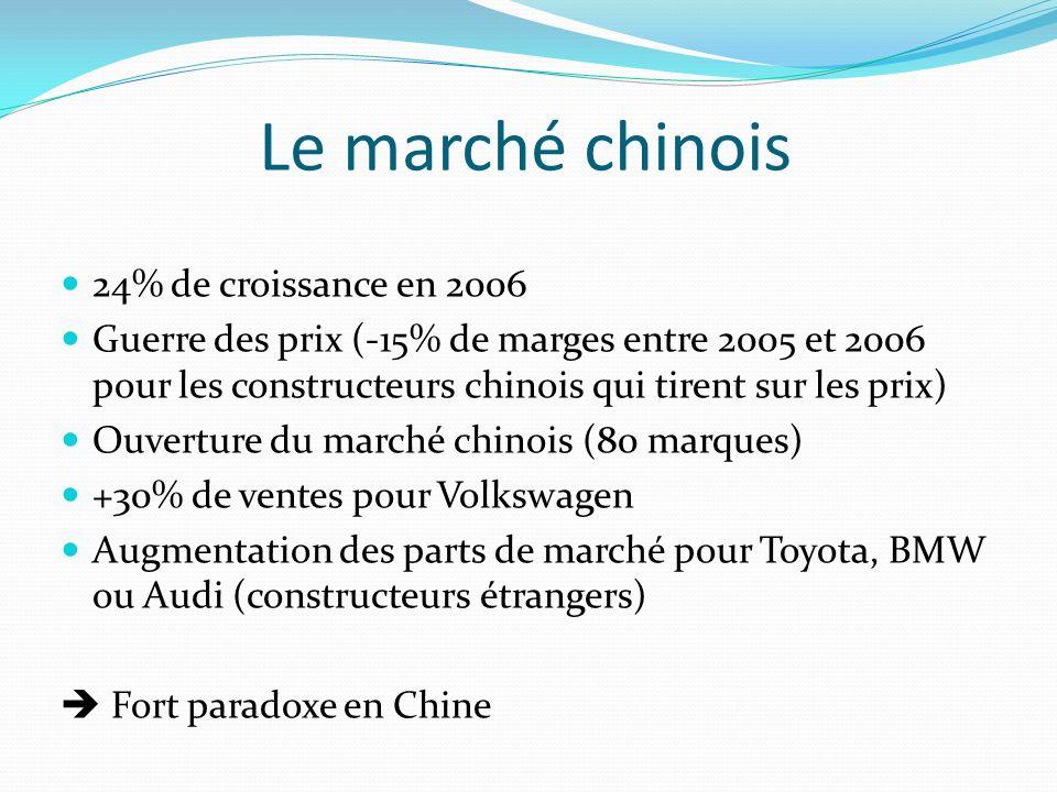 Le marché chinois 24% de croissance en 2006 Guerre des prix (-15% de marges entre 2005 et 2006 pour les constructeurs chinois qui tirent sur les prix) Ouverture du marché chinois (80 marques) +30% de ventes pour Volkswagen Augmentation des parts de marché pour Toyota, BMW ou Audi (constructeurs étrangers) Fort paradoxe en Chine