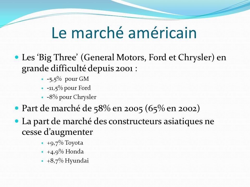 Le marché américain Les Big Three (General Motors, Ford et Chrysler) en grande difficulté depuis 2001 : -5,5% pour GM -11,5% pour Ford -8% pour Chrysler Part de marché de 58% en 2005 (65% en 2002) La part de marché des constructeurs asiatiques ne cesse daugmenter +9,7% Toyota +4,9% Honda +8,7% Hyundai