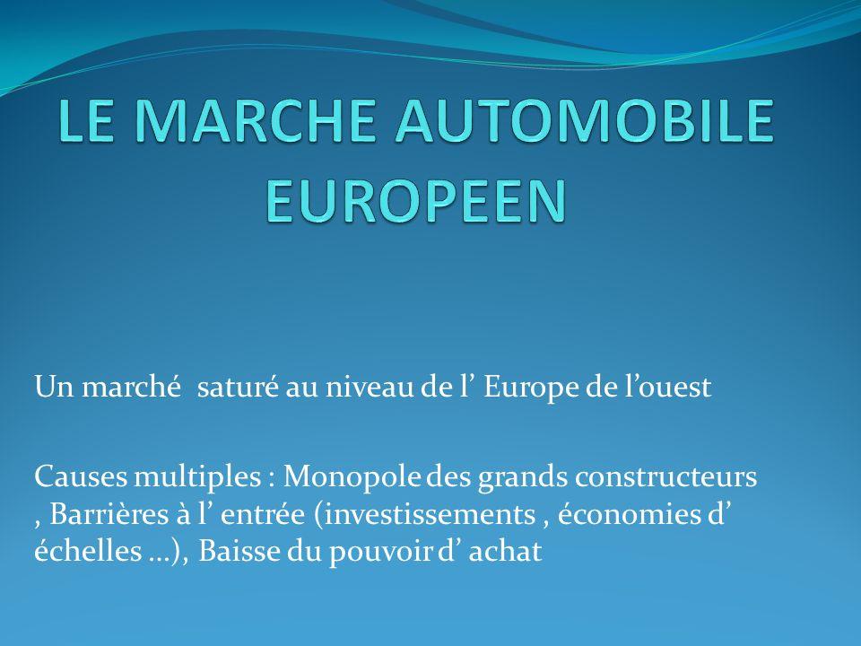 Un marché saturé au niveau de l Europe de louest Causes multiples : Monopole des grands constructeurs, Barrières à l entrée (investissements, économies d échelles …), Baisse du pouvoir d achat