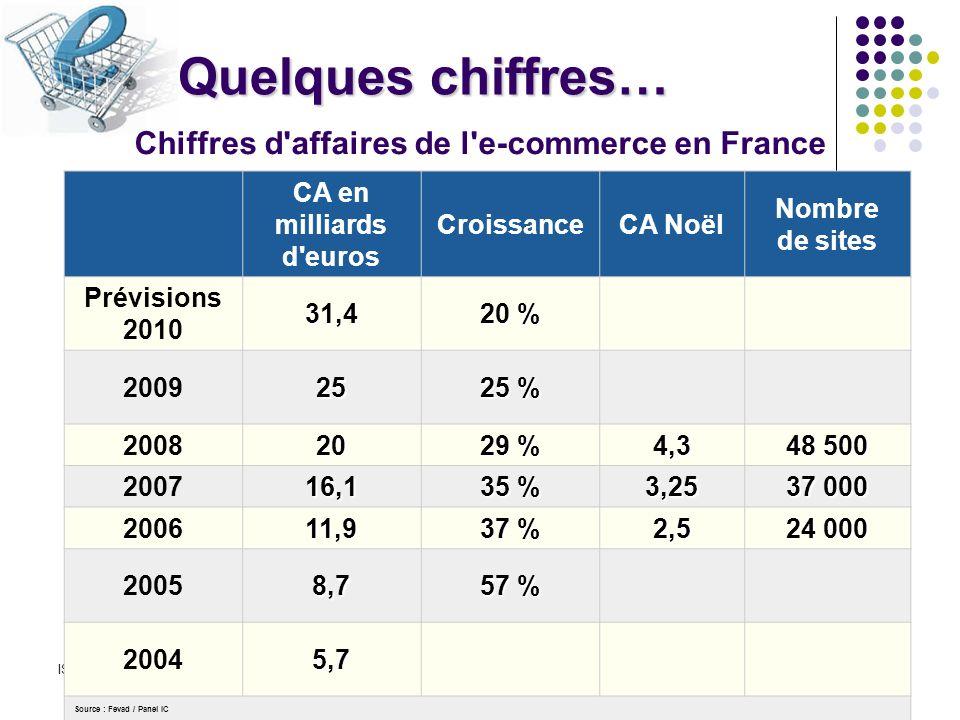 ISCAE 2010/2011Driss SAYAH21 Quelques chiffres… Chiffres d affaires de l e-commerce en France CA en milliards d euros CroissanceCA Noël Nombre de sites Prévisions 201031,4 20 % 200925 25 % 200820 29 % 4,3 48 500 200716,1 35 % 3,25 37 000 200611,9 37 % 2,5 24 000 20058,7 57 % 20045,7 Source : Fevad / Panel IC