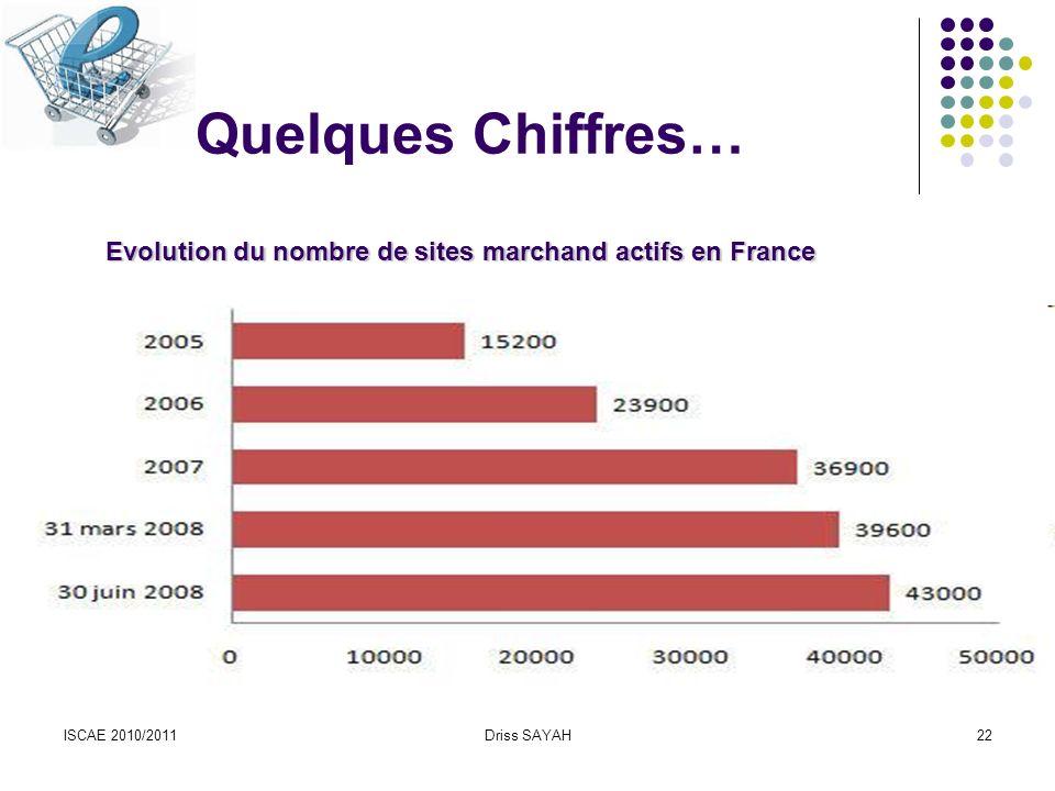 ISCAE 2010/2011Driss SAYAH22 Quelques Chiffres… Evolution du nombre de sites marchand actifs en France