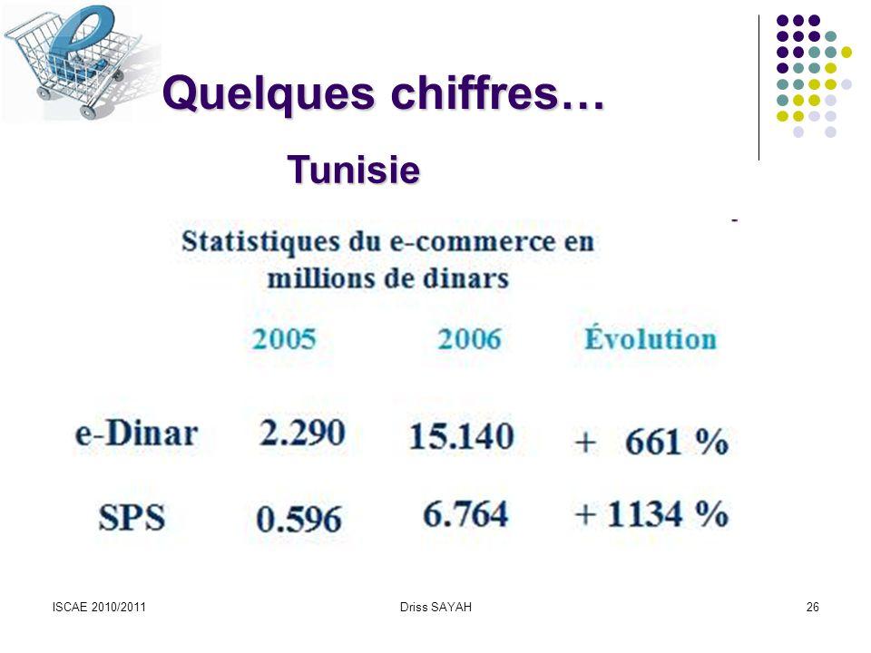 ISCAE 2010/2011Driss SAYAH26 Quelques chiffres… Tunisie