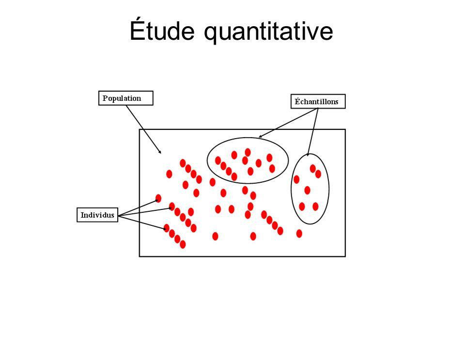 Étude quantitative Échantillonnage : technique pour représenter fidèlement une population mère par un nombre réduit dindividus de manière à limiter le