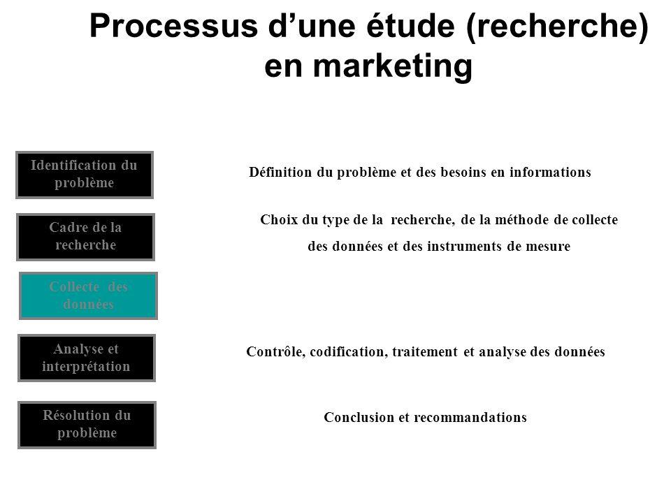 Plan de la présentation Concepts clés en étude et recherche marketing Études et recherche marketing sur Internet 1.