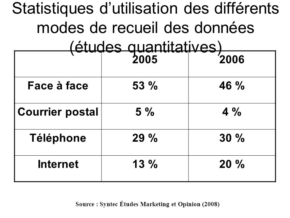 Domaines dapplication des enquêtes en ligne Études de profils et de comportement dInternautes (déterminer les freins et les motivations dutilisation d