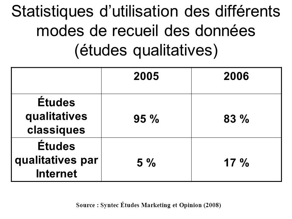 Statistiques dutilisation des différents modes de recueil des données (études quantitatives) 20052006 Face à face53 %46 % Courrier postal5 %4 % Téléphone29 %30 % Internet13 %20 % Source : Syntec Études Marketing et Opinion (2008)